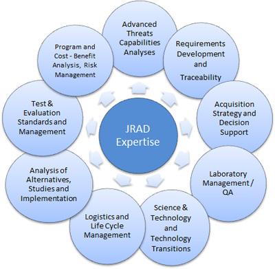jrad_expertise